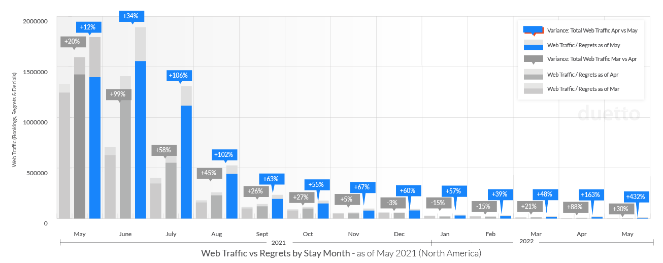 Duetto Traffic by month